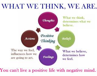 Negative thoughts are absence of positive thoughts