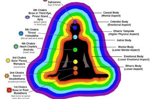 What is basic Human Aura ?