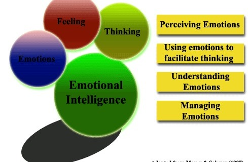 intelligence quotient 4 essay Free essay: memory, thinking, and intelligence amy mckenzie winkle november 7, 2010 psychology – mr hacker week 4 individual project the human memory is a.