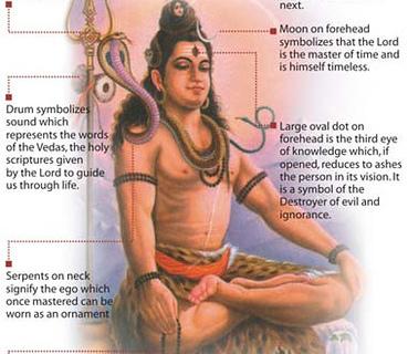 Lord Shiva never takes Avatars