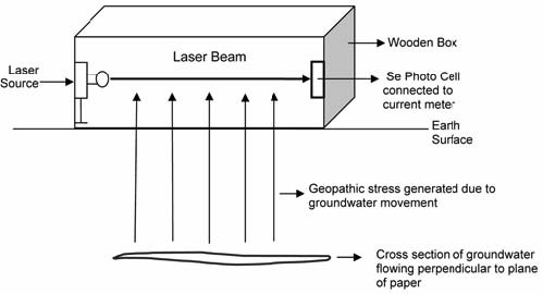 Electromagnetic Waves & GS