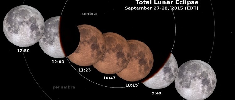Scientific analysis of Supermoon