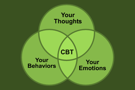 Cognitive Behavior Therapy Basics