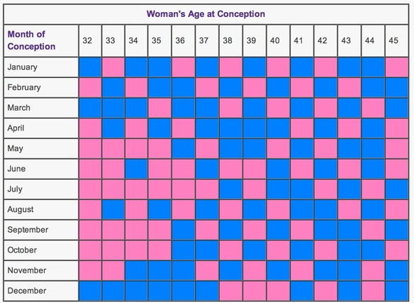 Chinese Table For Pregnancy | Search Results | Calendar 2015