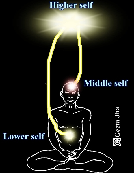 संकल्प शक्ति- सुपर चेतन मन -विज्ञान